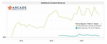 Einnahmen durch zusätzliche Inhalte