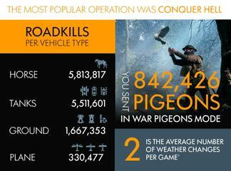 Battlefield 1 - Infografik